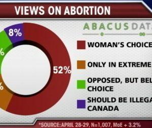 abortion_poll